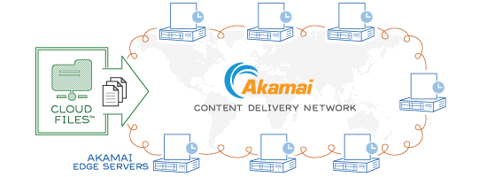 Akamai CDN and Cloud Files
